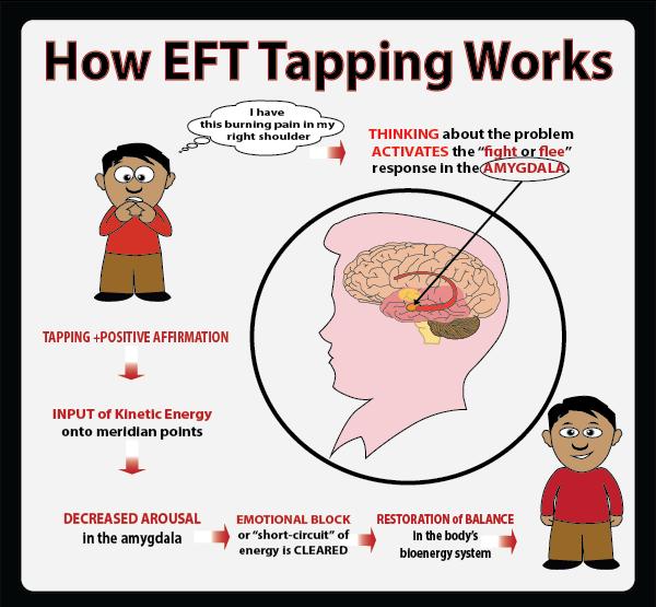 How EFT works