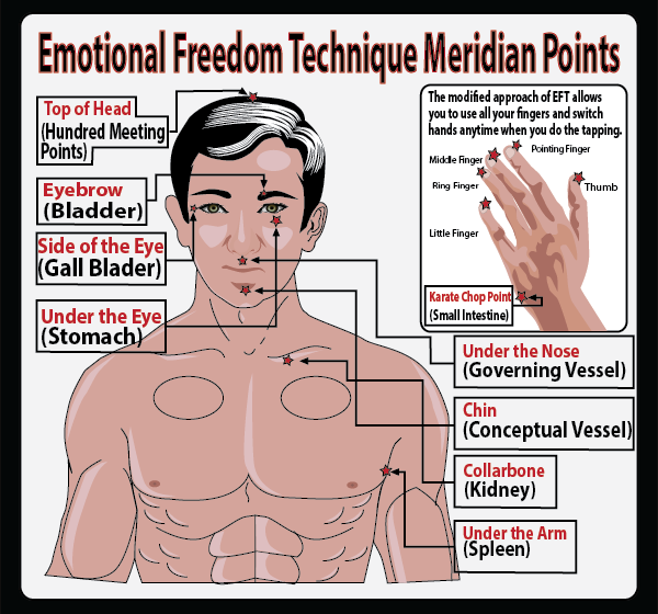EFT - Emotional Freedom Technique - Meridian Tapping Points